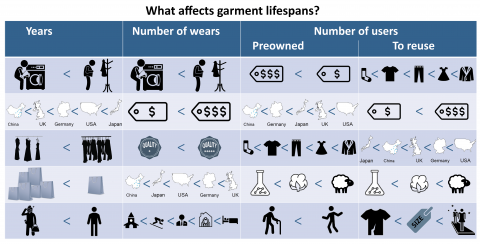 Graphical abstract that summarises some of the main findings of the article - what affects garments' lifespans most when measured in years, number of wears or number of users.