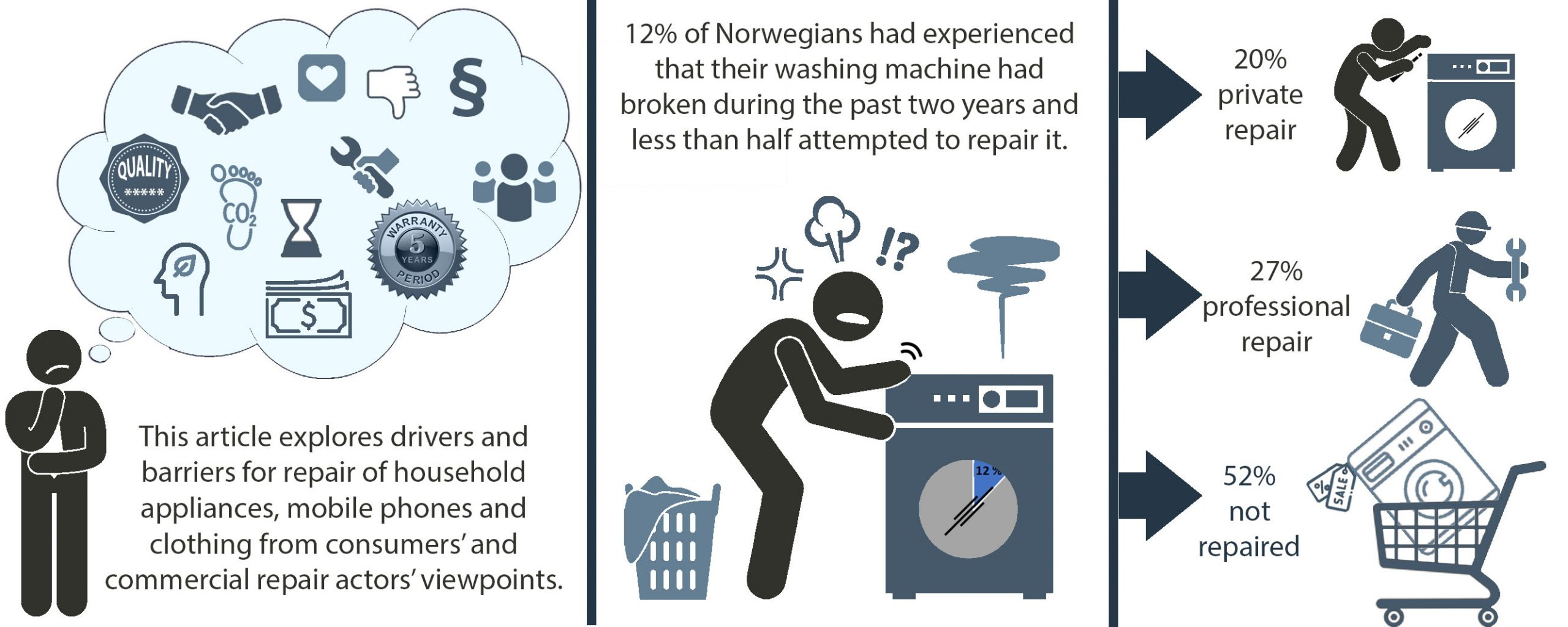 Graphical abstract shows person considering whether to repair a washing machine or not. 12% had esperinec their washing machin breaking during the past to years and less than half were attempted repair.